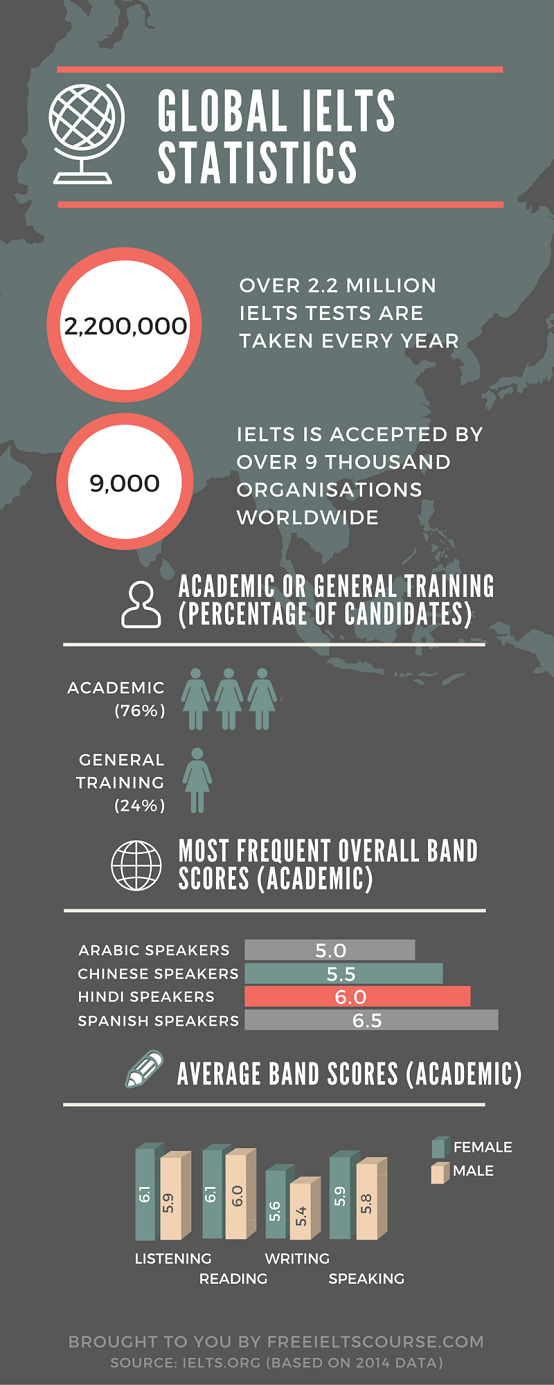 Are you one of the 2.2 million IELTS candidates who've taken the test in the last year? The latest IELTS statistics show that over 2.2 million IELTS tests are taken every year - a dramatic increase from the 43 000 IELTS tests taken twenty years ago in 1995. If we take the average cost of the test as US$200, IELTS candidates spend around US$440 million on taking the test each year! Although the infographic shows that the most common Academic band scores achieved by Arabic and Chinese speakers are 5.0 and 5.5 respectively, that's not the whole story: 15% of Arabic candidates and 29% of Chinese candidates achieve a band score 6.5 or higher! If you took one (or more) of the 2.2 million IELTS tests taken in the last year, why did you take the test? Did you take IELTS Academic or IELTS General Training? How did your scores compare to the averages in the infographic above? http://www.freeieltscourse.com/ielts-books-and-resources/ielts-candidate-statistics/